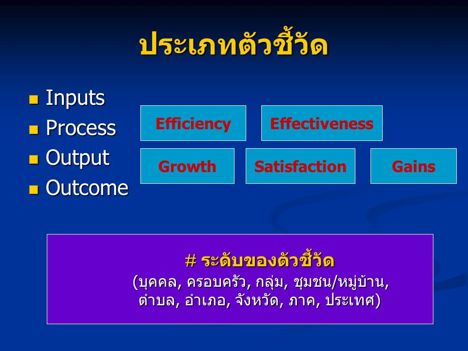 ประเภทตัวชี้วัด Inputs Process Output Outcome Efficiency Effectiveness