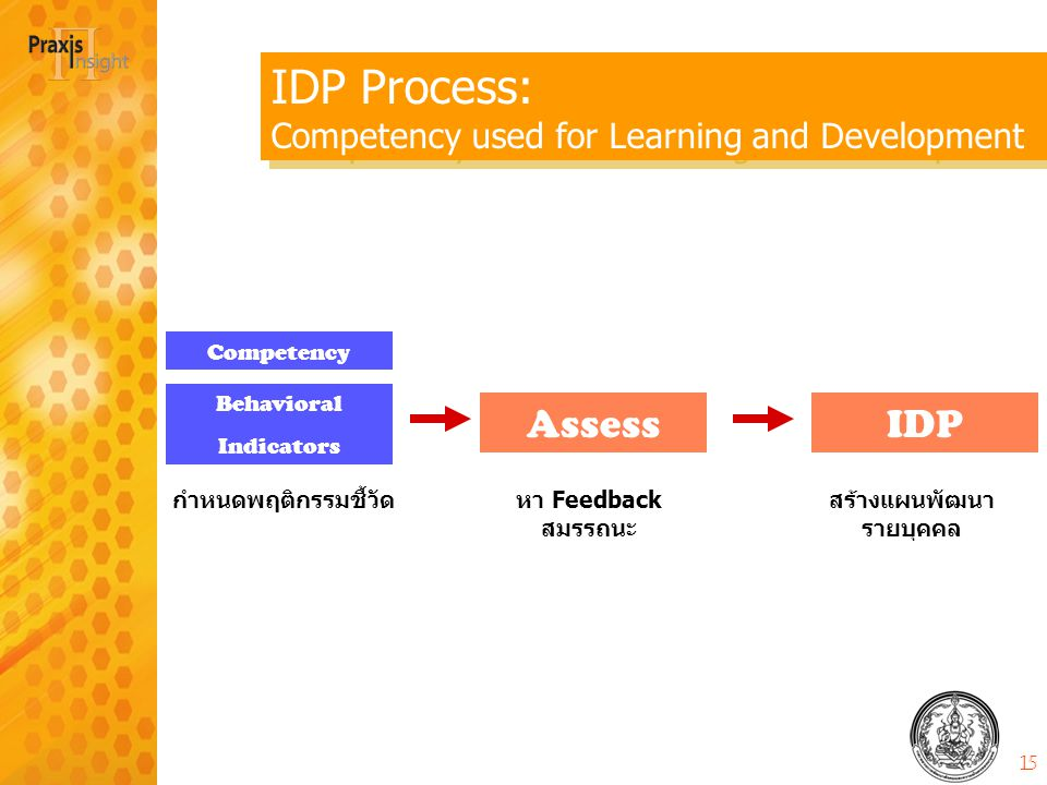 IDP Process: Competency used for Learning and Development