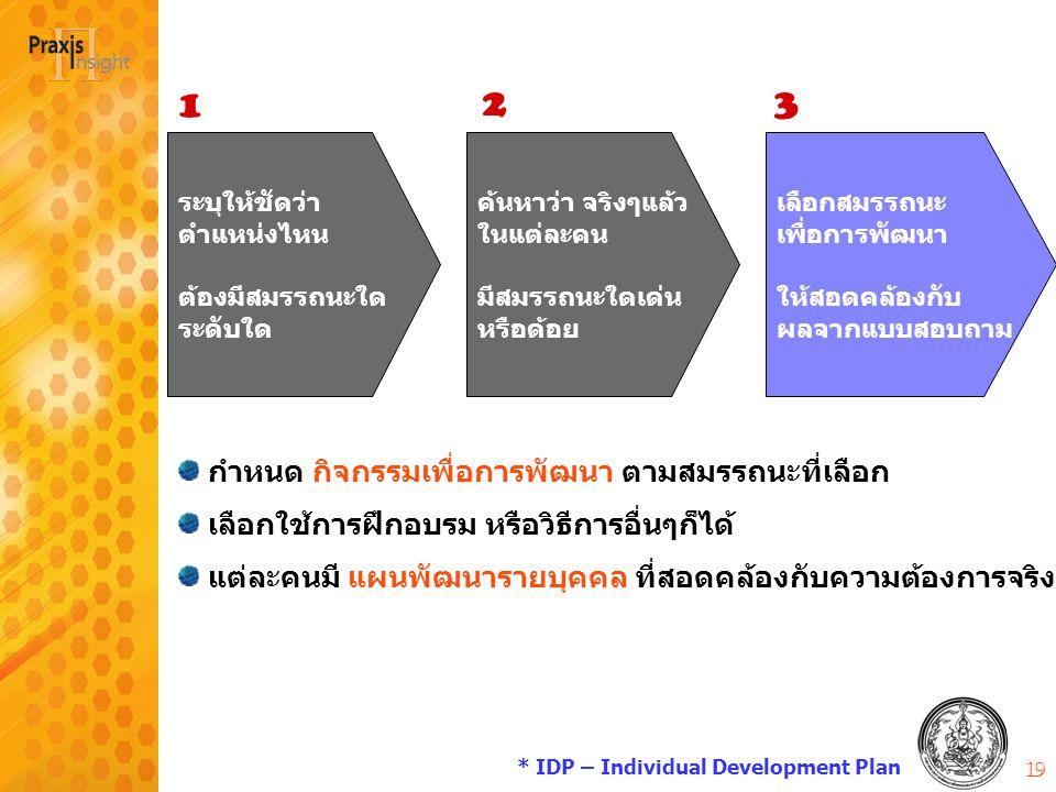 * IDP – Individual Development Plan