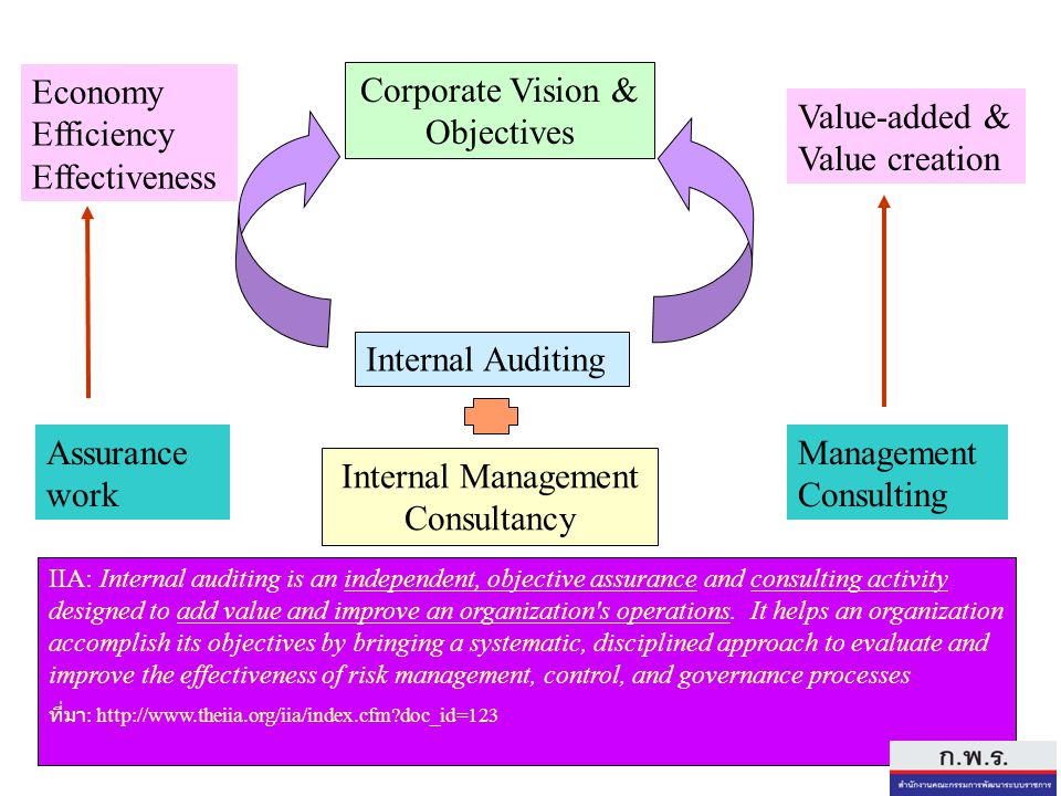 Economy Efficiency Effectiveness Corporate Vision & Objectives