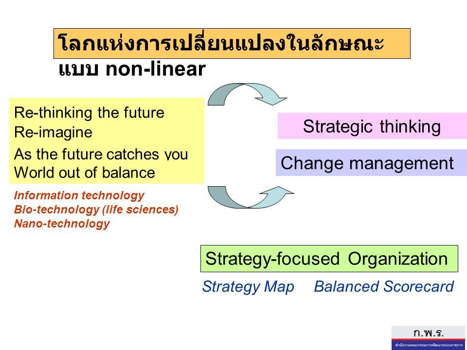 โลกแห่งการเปลี่ยนแปลงในลักษณะแบบ non-linear
