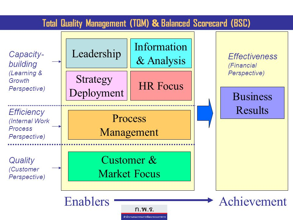 Total Quality Management (TQM) & Balanced Scorecard (BSC)