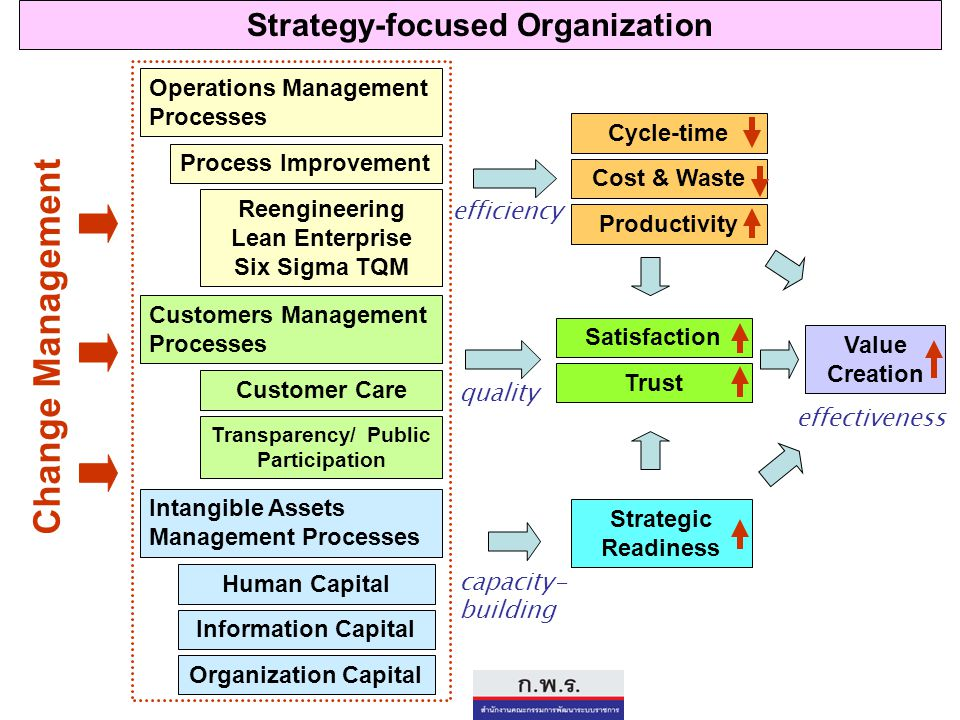 Change Management Strategy-focused Organization