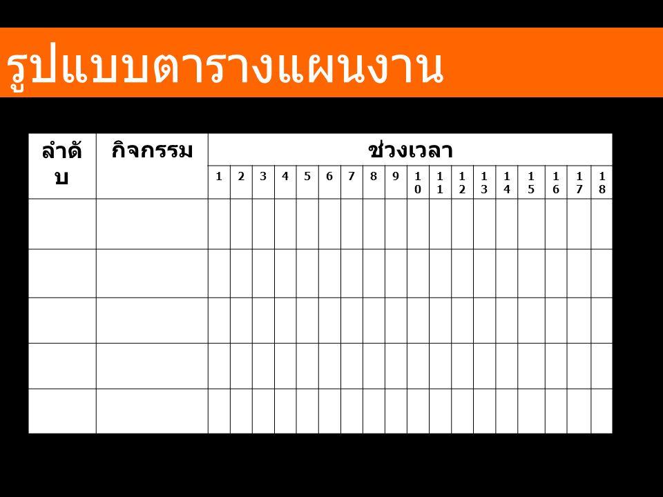 รูปแบบตารางแผนงาน ลำดับ กิจกรรม ช่วงเวลา 1 2 3 4 5 6 7 8 9 10 11 12 13