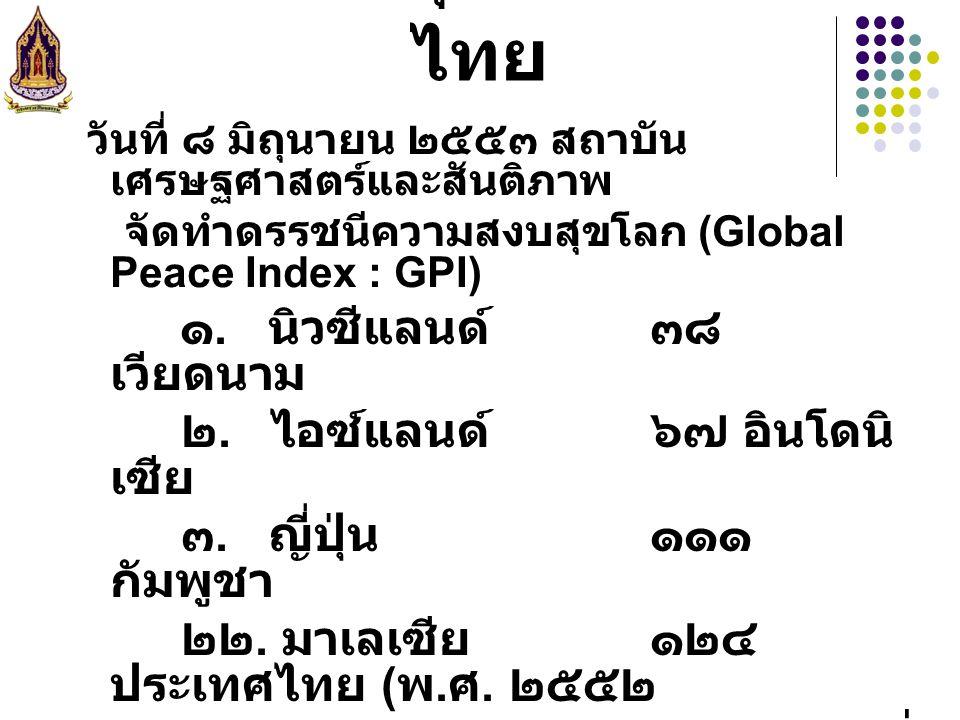 ดัชนีความสุขของประเทศไทย