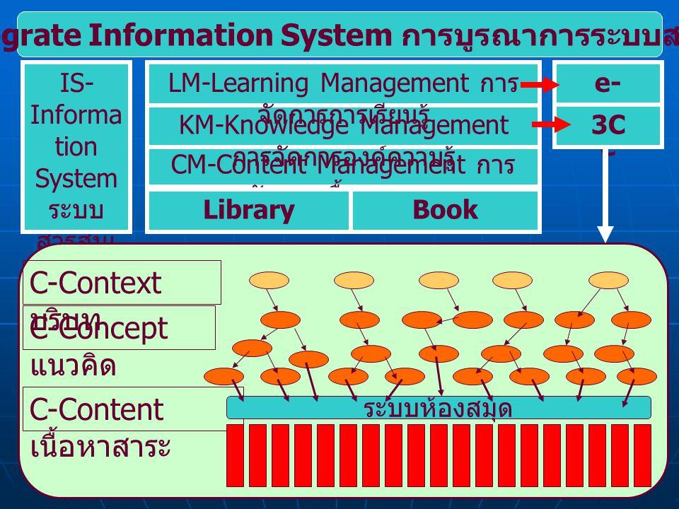 IIS-Integrate Information System การบูรณาการระบบสารสนเทศ