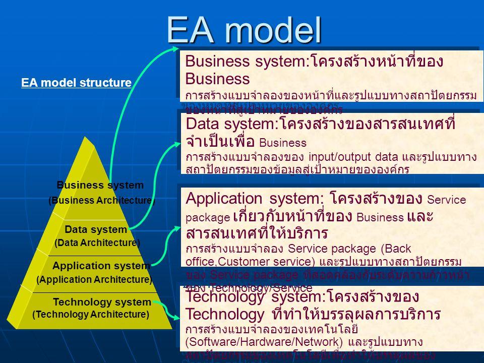 EA model Business system:โครงสร้างหน้าที่ของ Business