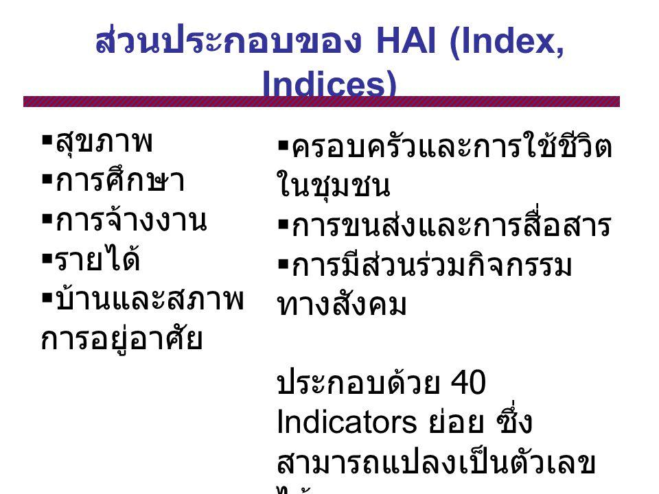 ส่วนประกอบของ HAI (Index, Indices)