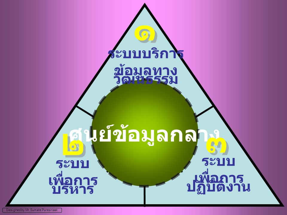 ๑ ๓ ๒ ศูนย์ข้อมูลกลาง ระบบบริการ ข้อมูลทางวัฒนธรรม ระบบ