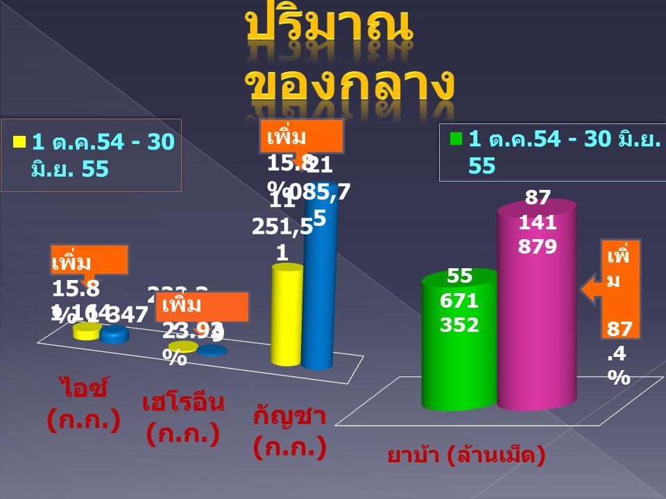ปริมาณของกลาง เพิ่ม 15.8 % เพิ่ม 87.4 % เพิ่ม 15.8 % เพิ่ม 23.93 %