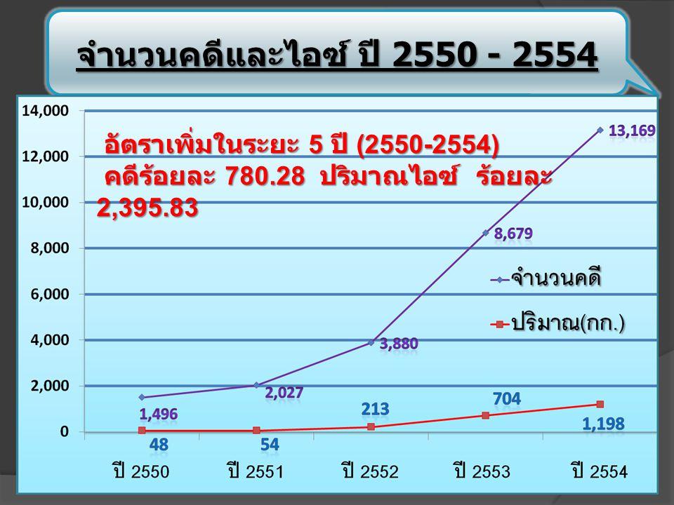 จำนวนคดีและไอซ์ ปี 2550 - 2554 อัตราเพิ่มในระยะ 5 ปี (2550-2554)