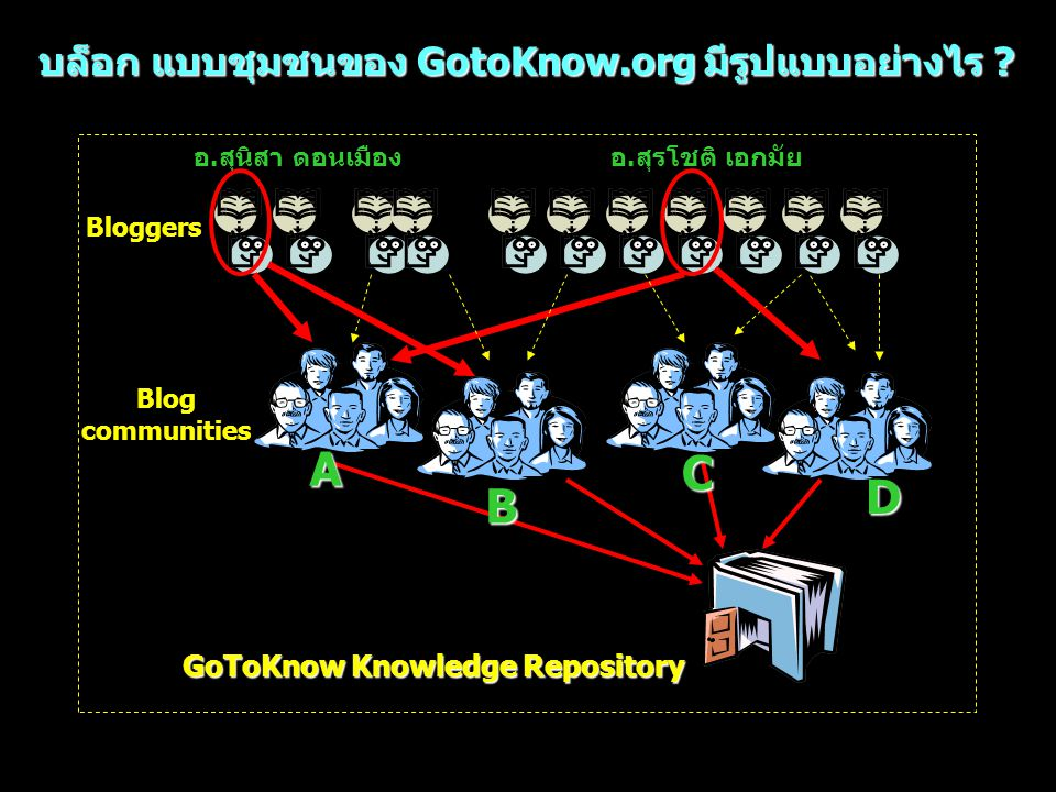 บล็อก แบบชุมชนของ GotoKnow.org มีรูปแบบอย่างไร
