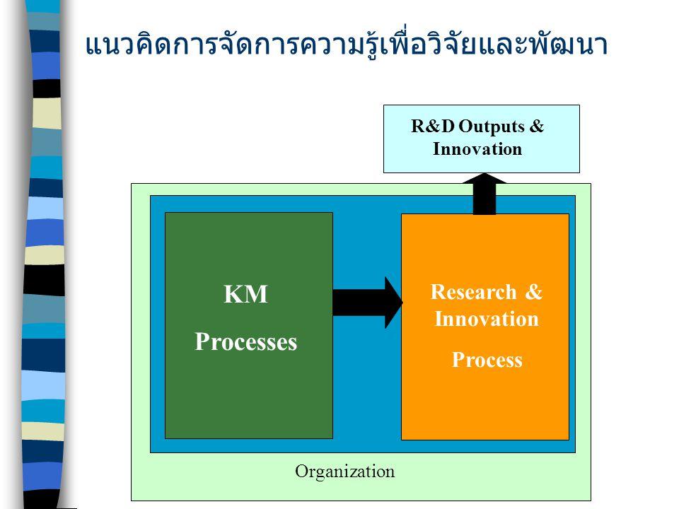 แนวคิดการจัดการความรู้เพื่อวิจัยและพัฒนา