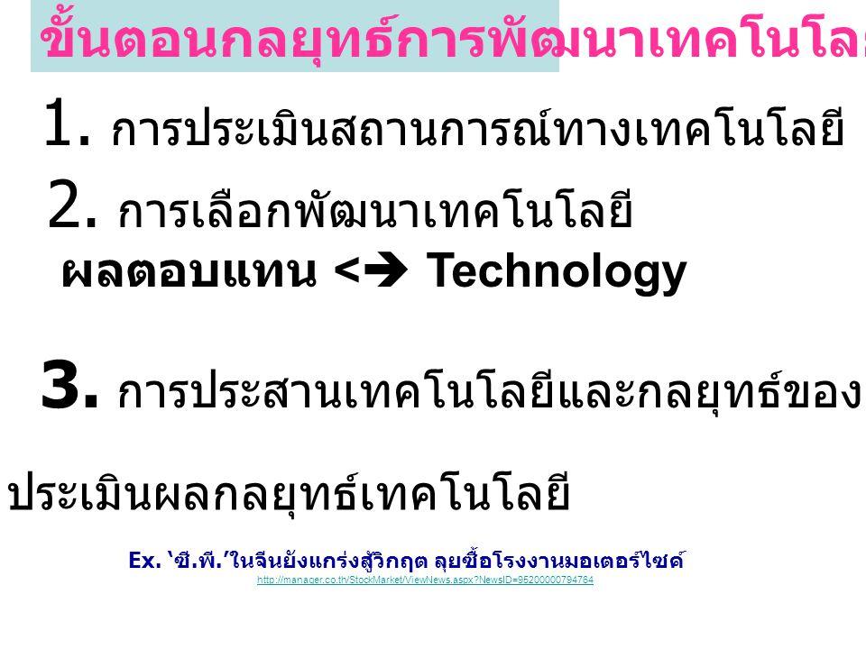 4. ประเมินผลกลยุทธ์เทคโนโลยี