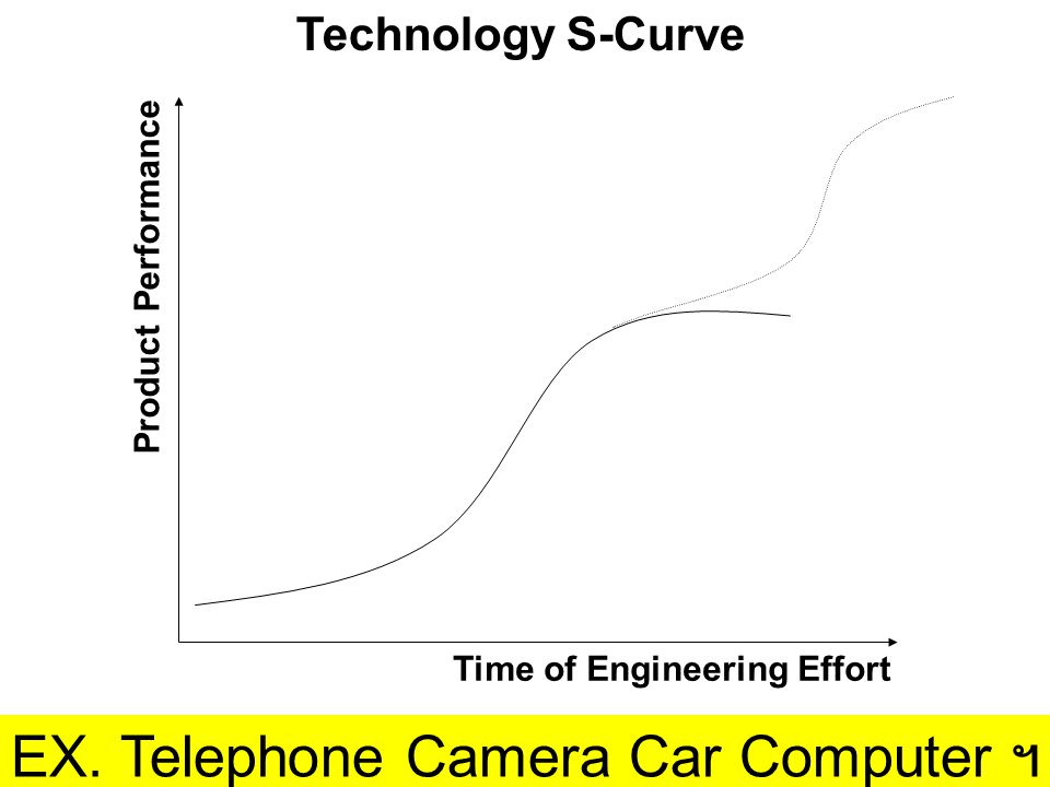 EX. Telephone Camera Car Computer ฯ