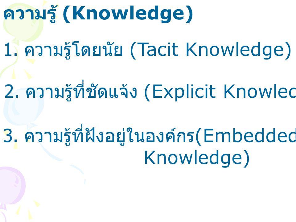 ความรู้ (Knowledge) 1. ความรู้โดยนัย (Tacit Knowledge) 2. ความรู้ที่ชัดแจ้ง (Explicit Knowledge) 3. ความรู้ที่ฝังอยู่ในองค์กร(Embedded.
