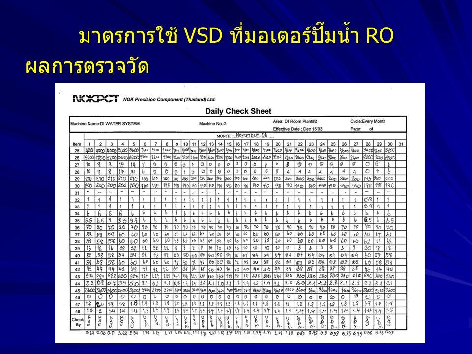 มาตรการใช้ VSD ที่มอเตอร์ปั๊มน้ำ RO
