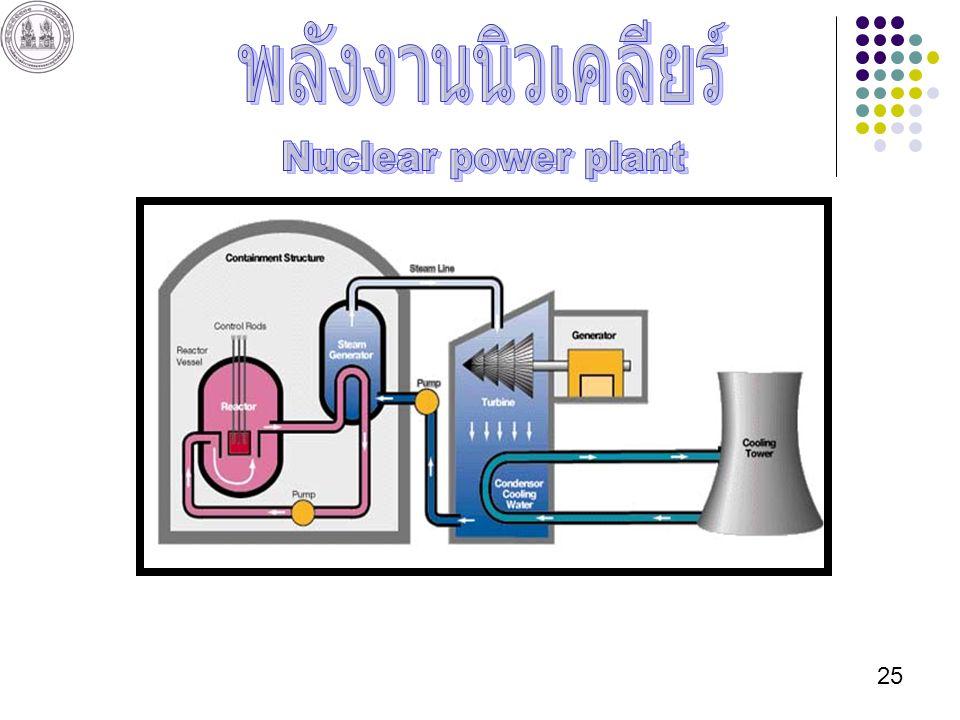 พลังงานนิวเคลียร์ Nuclear power plant