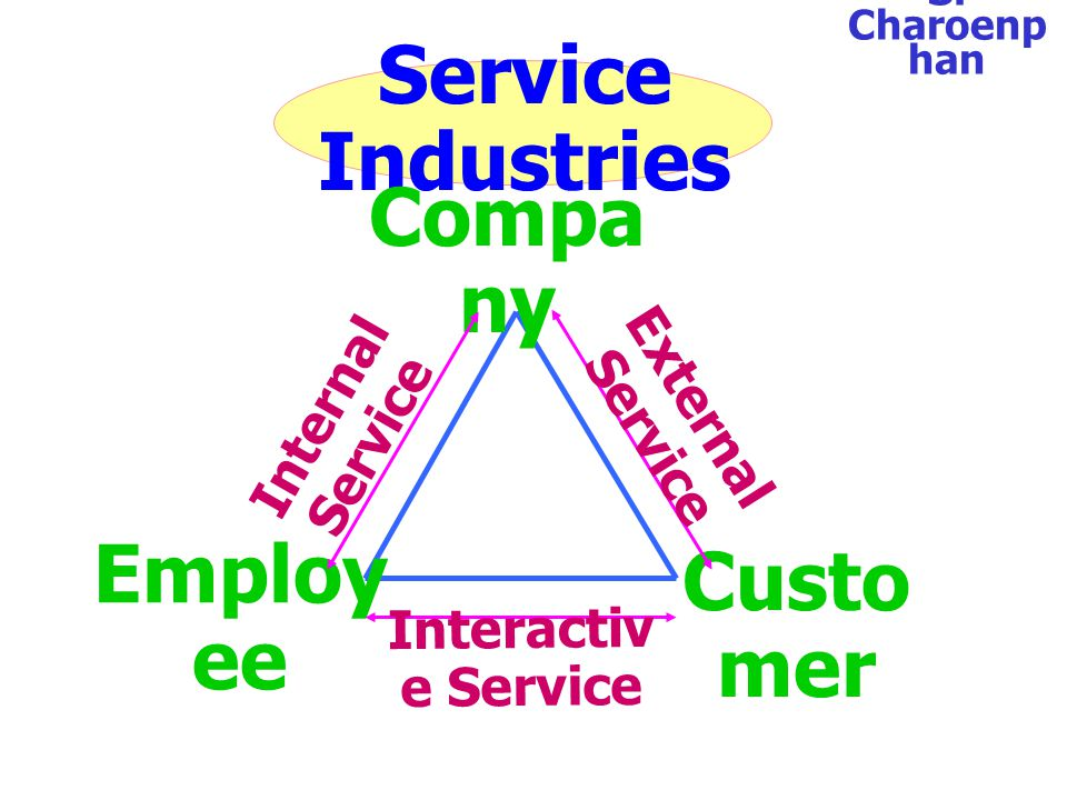 Service Industries Company Employee Customer