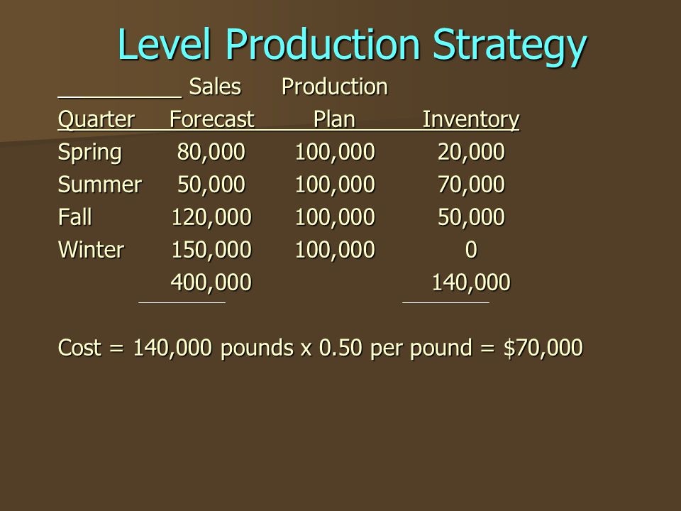 Level Production Strategy