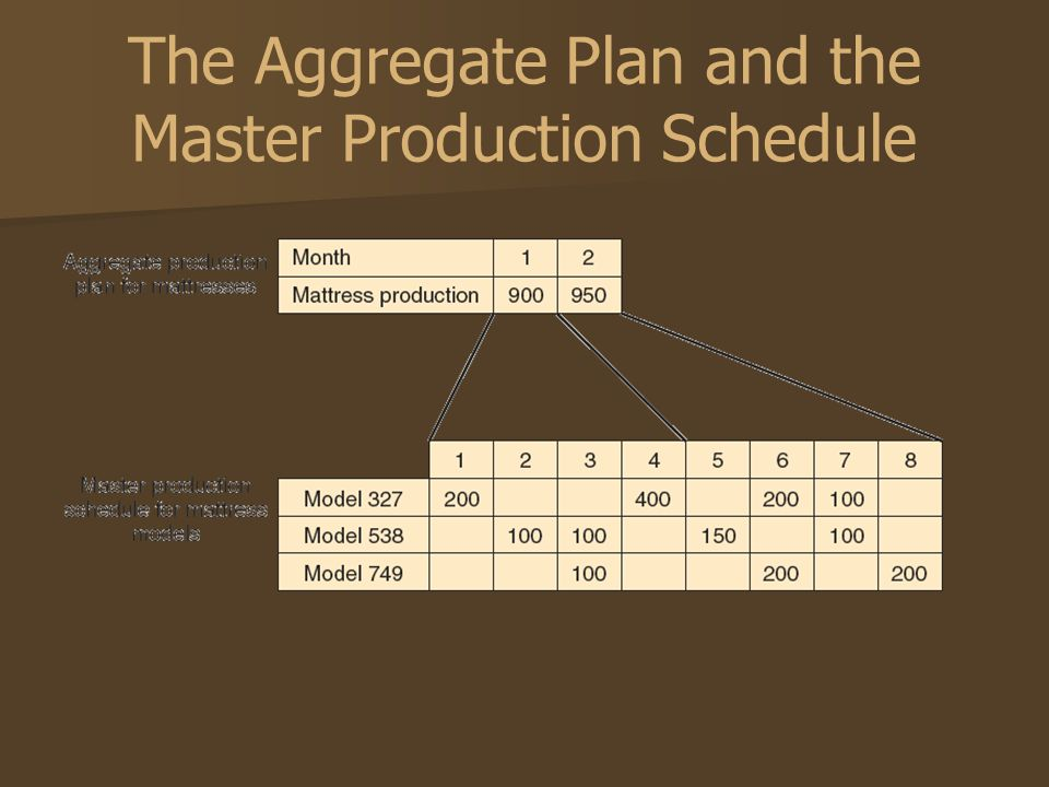 The Aggregate Plan and the Master Production Schedule