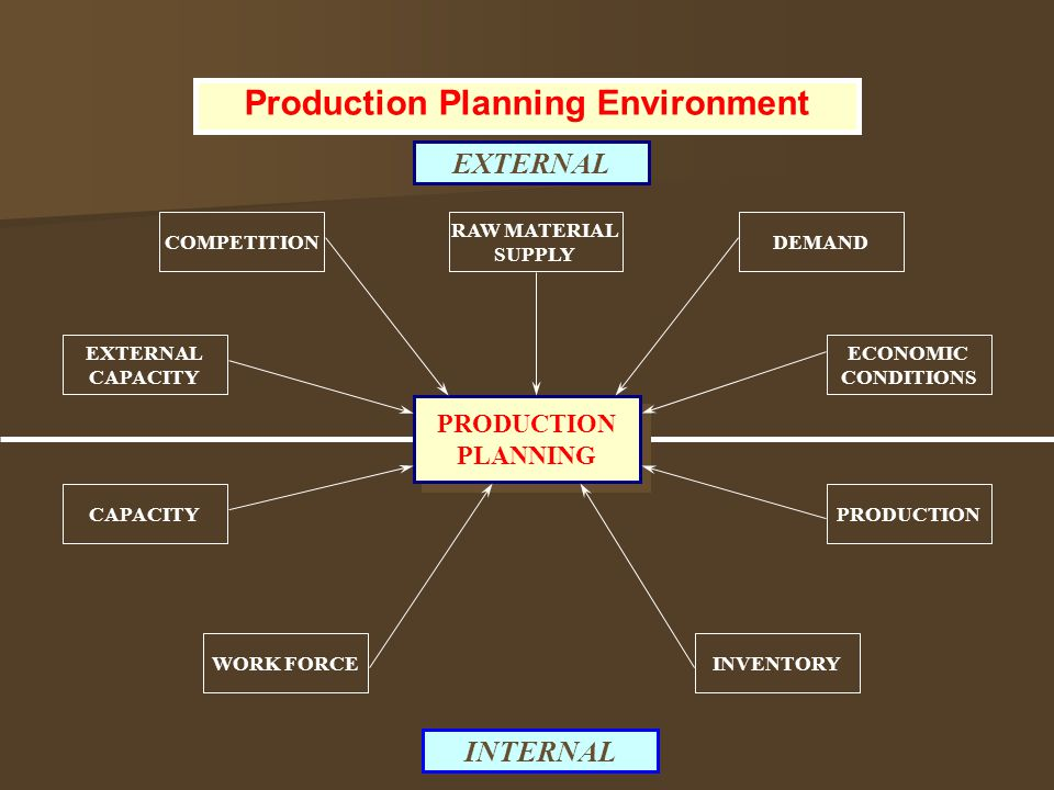 Production Planning Environment