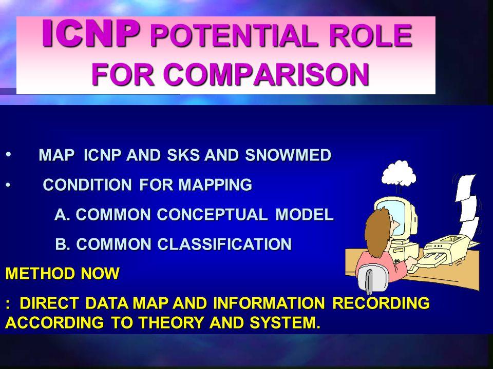 ICNP POTENTIAL ROLE FOR COMPARISON