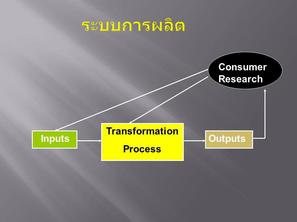 ระบบการผลิต Consumer Research Consumer Transformation Process Inputs
