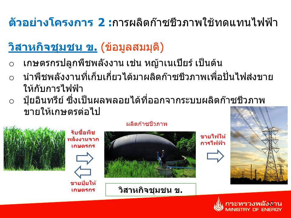 รับซื้อพืชพลังงานจากเกษตรกร