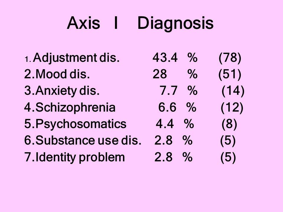 Axis I Diagnosis 2.Mood dis. 28 % (51) 3.Anxiety dis. 7.7 % (14)