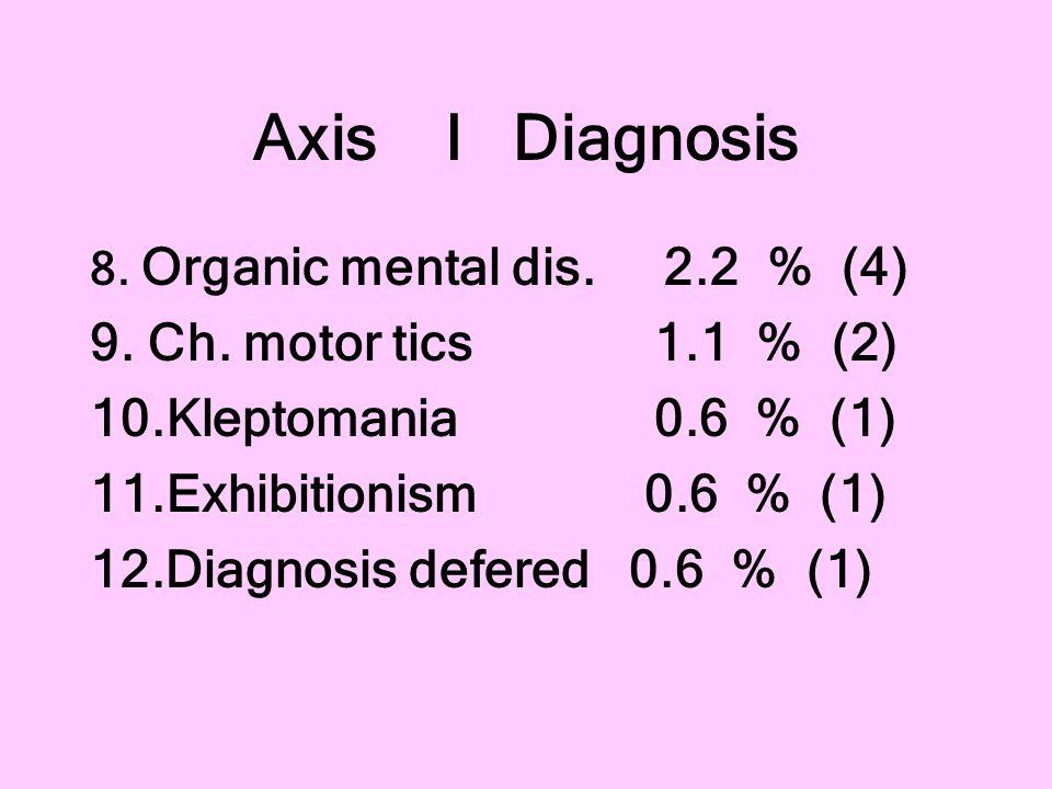 Axis I Diagnosis 9. Ch. motor tics 1.1 % (2) 10.Kleptomania 0.6 % (1)