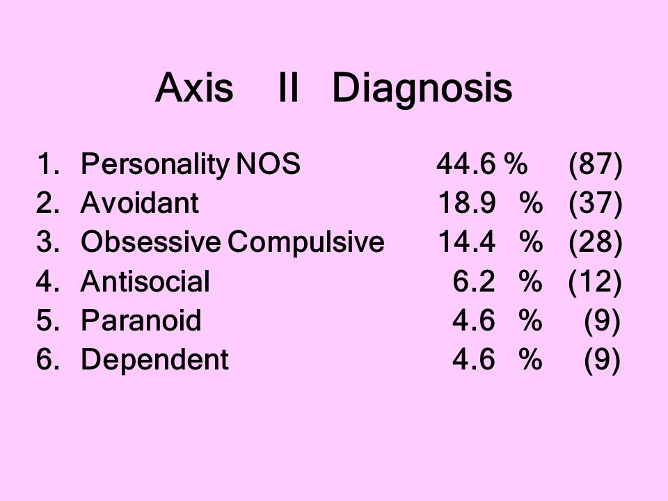 Axis II Diagnosis Personality NOS 44.6 % (87) Avoidant 18.9 % (37)