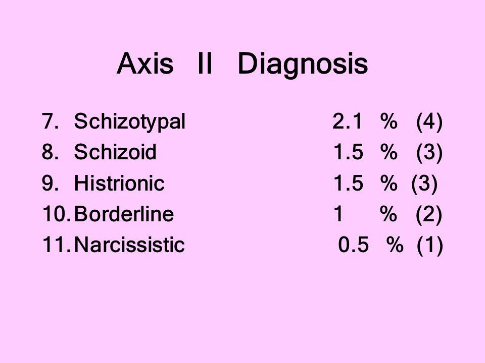 Axis II Diagnosis Schizotypal 2.1 % (4) Schizoid 1.5 % (3)