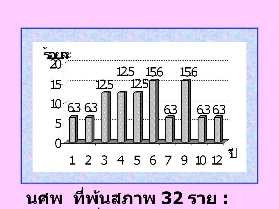 นศพ ที่พ้นสภาพ 32 ราย : จำนวนปีที่เรียน