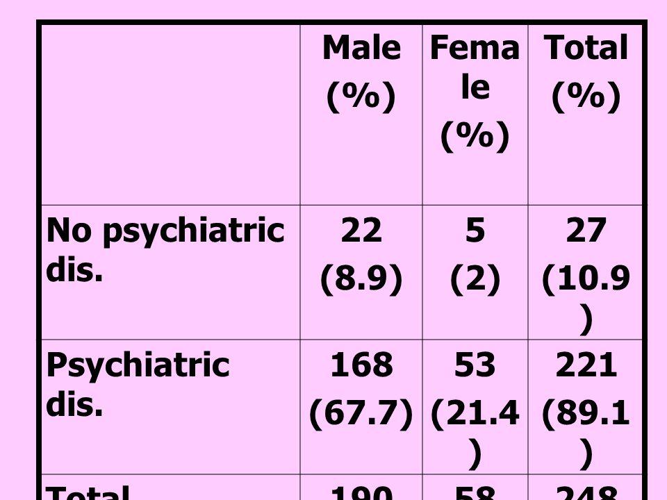 Male (%) Female. Total. No psychiatric dis. 22. (8.9) 5. (2) 27. (10.9) Psychiatric dis. 168.