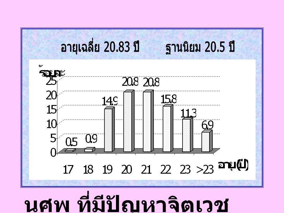 อายุเฉลี่ย 20.83 ปี ฐานนิยม 20.5 ปี