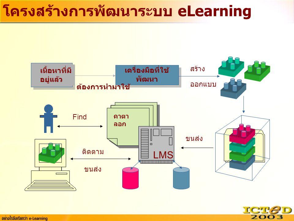 โครงสร้างการพัฒนาระบบ eLearning