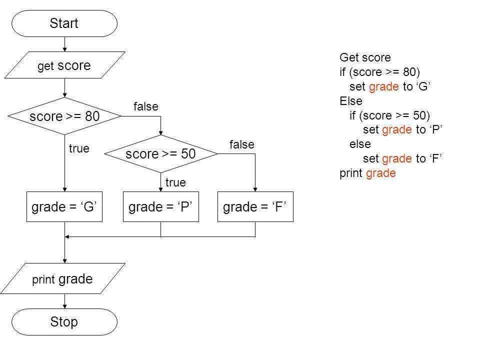 Start score >= 80 score >= 50 grade = 'G' grade = 'P'