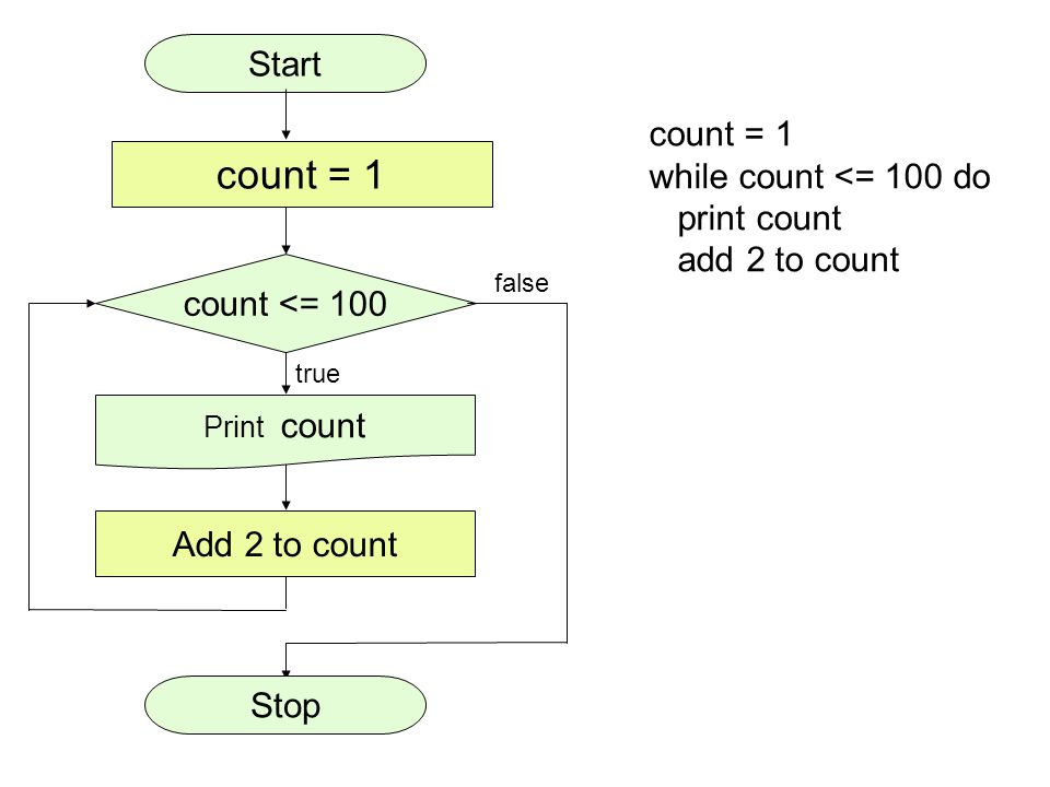 count = 1 Start count = 1 while count <= 100 do print count