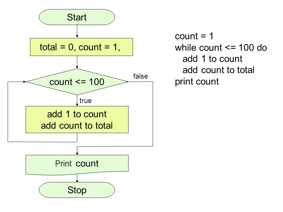Start count = 1 while count <= 100 do total = 0, count = 1,
