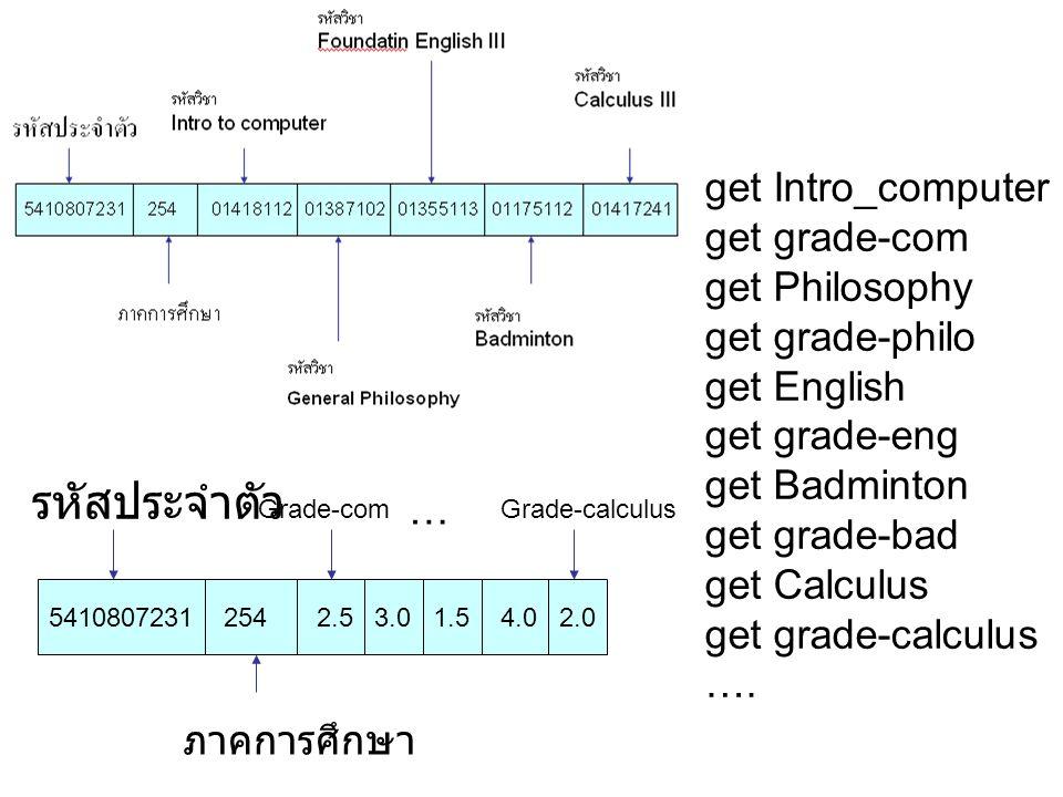 รหัสประจำตัว get Intro_computer get grade-com get Philosophy