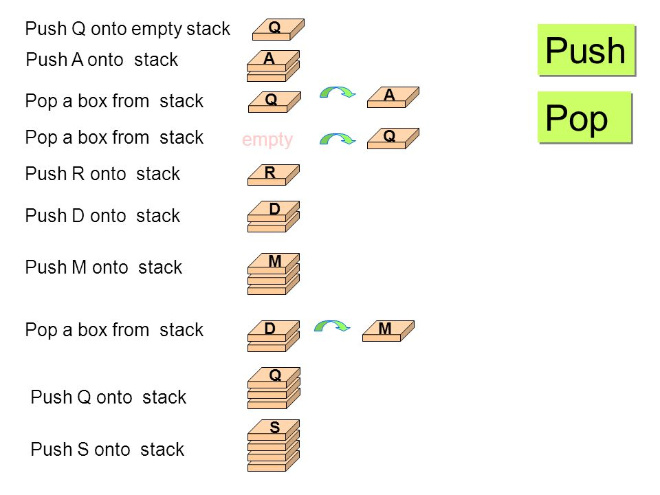 Push Pop Push Q onto empty stack Push A onto stack