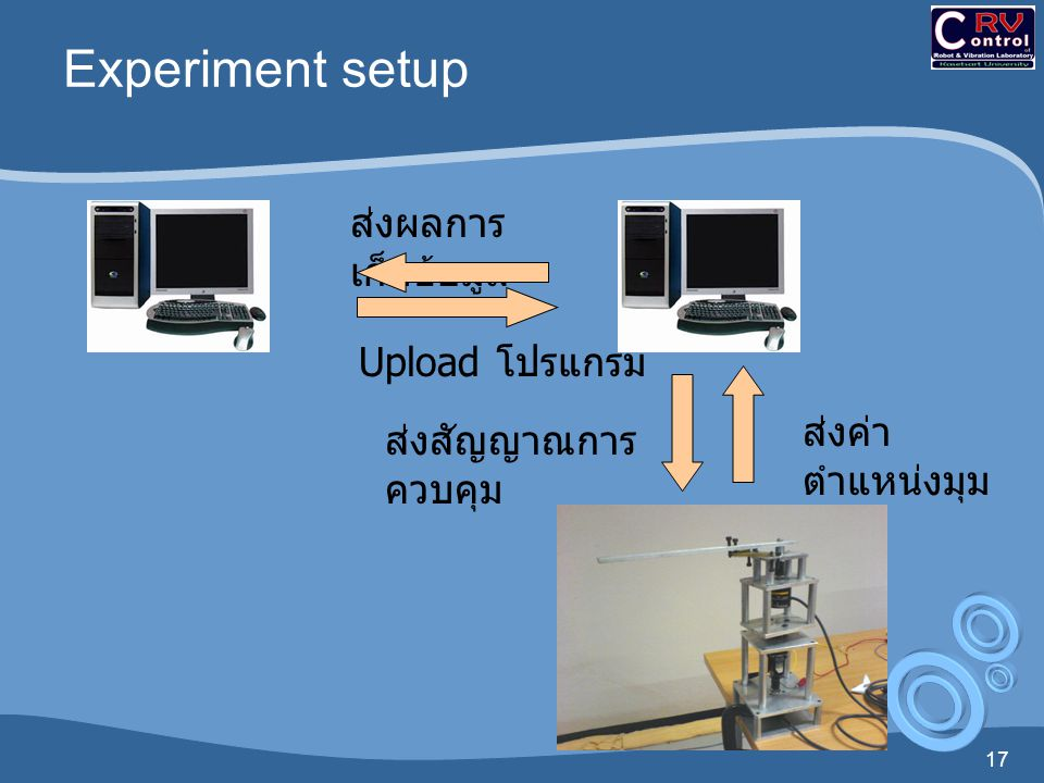 Experiment setup ส่งผลการเก็บข้อมูล Upload โปรแกรม ส่งค่าตำแหน่งมุม