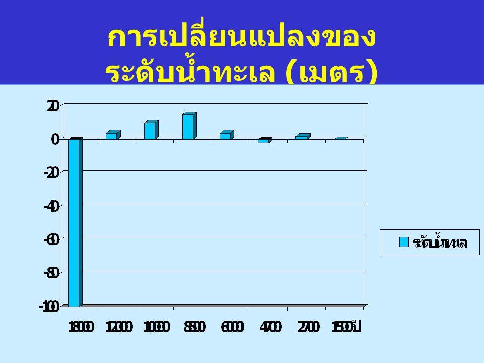 การเปลี่ยนแปลงของระดับน้ำทะเล (เมตร)