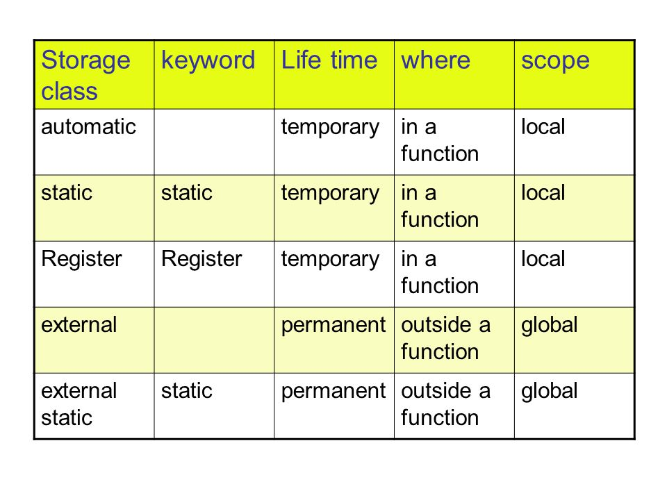 Storage class keyword Life time where scope automatic temporary