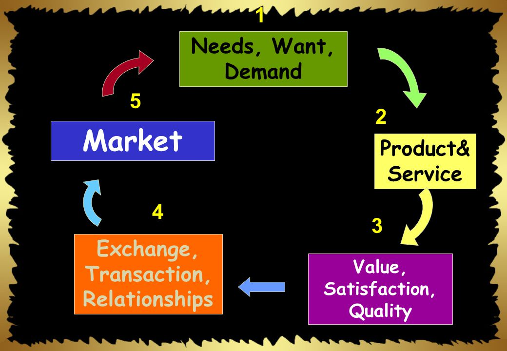 Exchange, Transaction, Relationships Value, Satisfaction, Quality