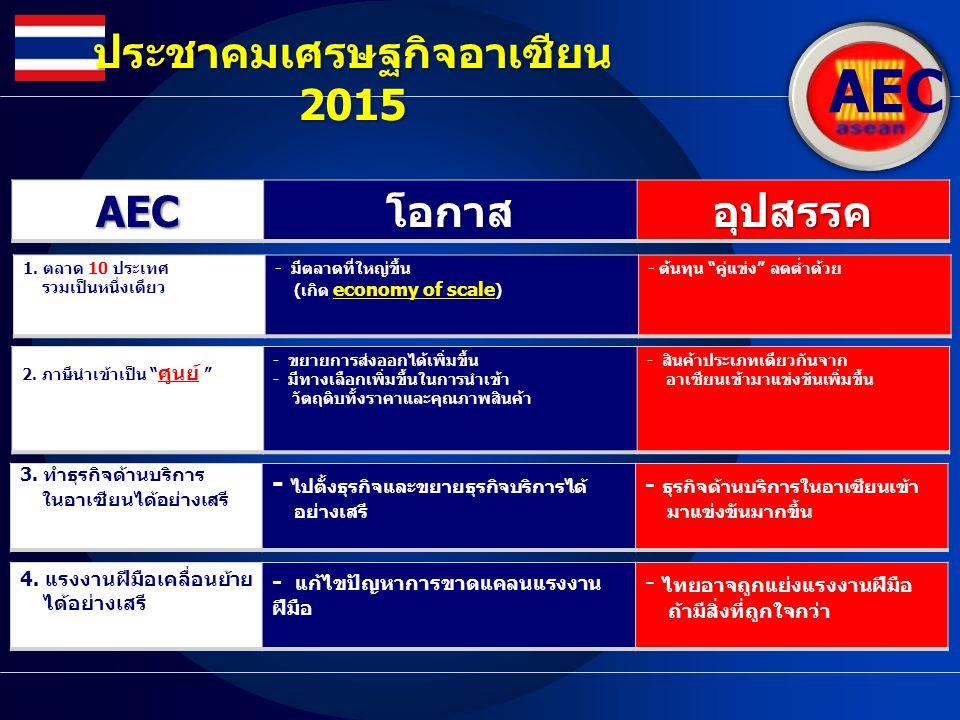 ประชาคมเศรษฐกิจอาเซียน 2015