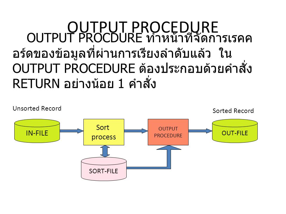 OUTPUT PROCEDURE