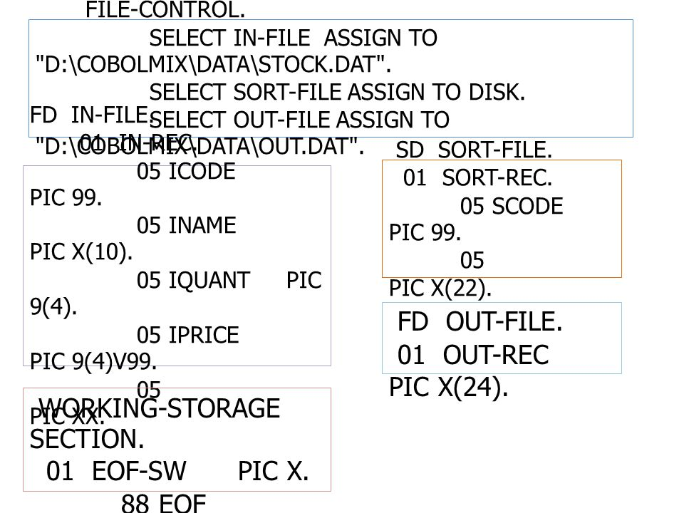 WORKING-STORAGE SECTION. 01 EOF-SW PIC X. 88 EOF VALUE Y .