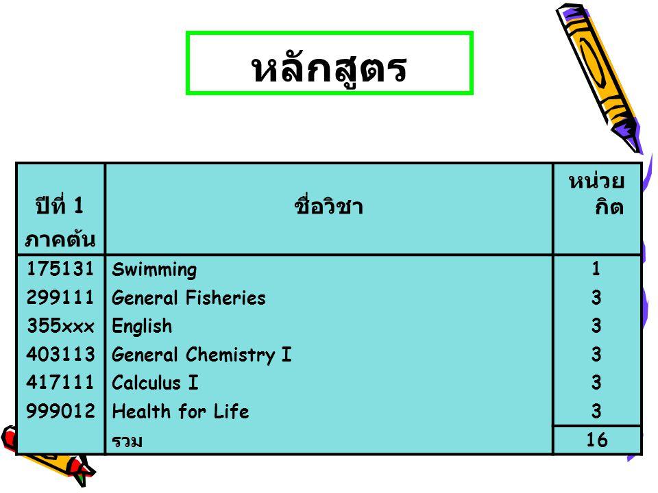 หลักสูตร ปีที่ 1 ชื่อวิชา หน่วยกิต ภาคต้น 175131 Swimming 1 299111